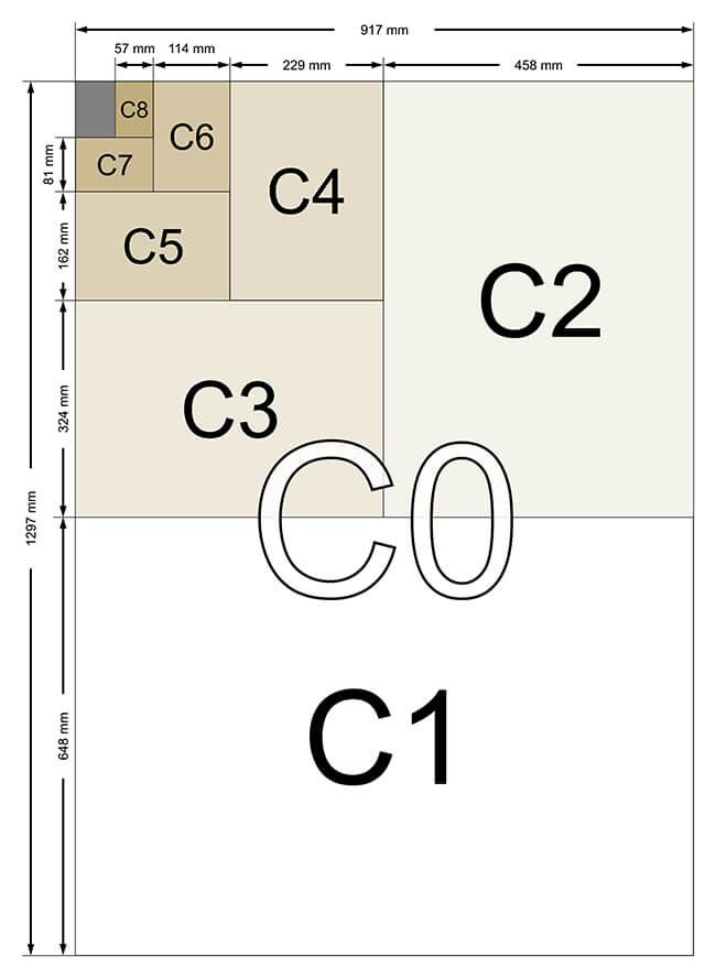 C sizes